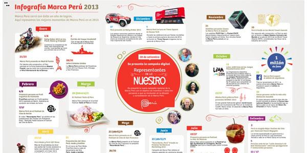 Infografiía de la Marca Perú